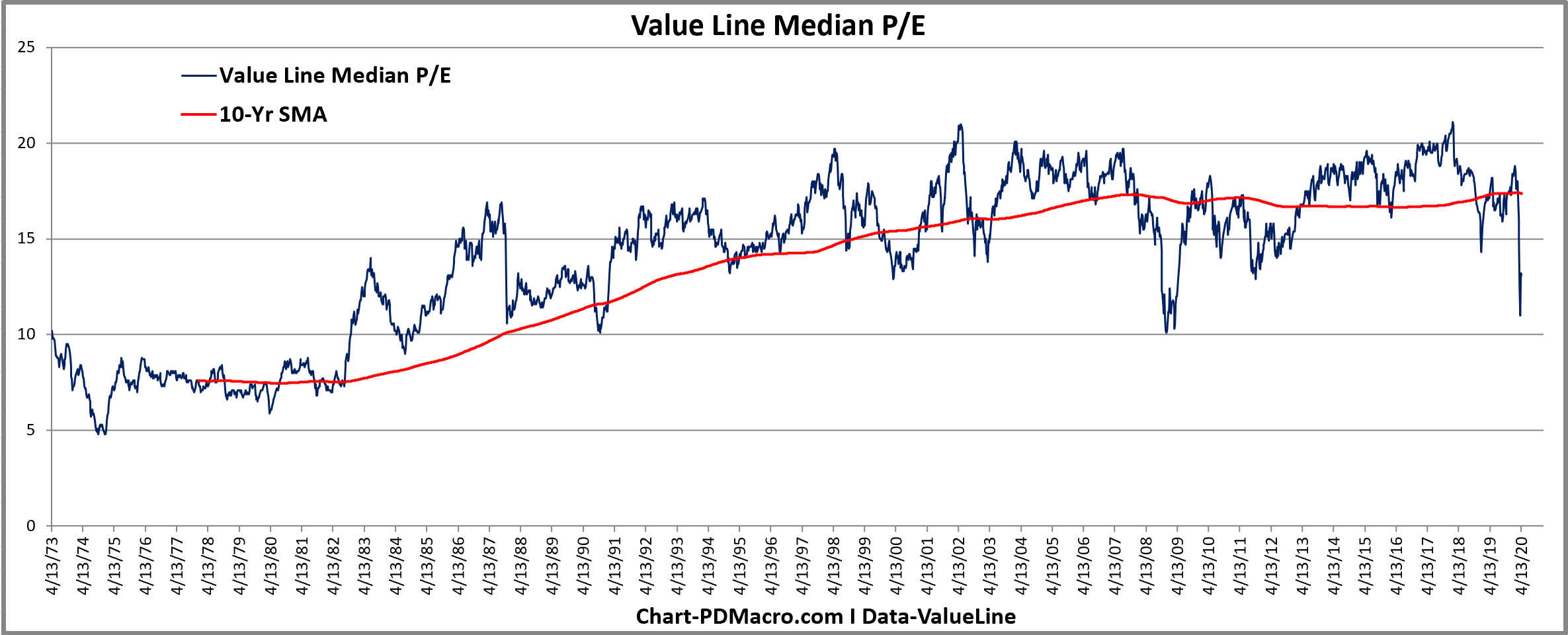 ValueLine Median PE