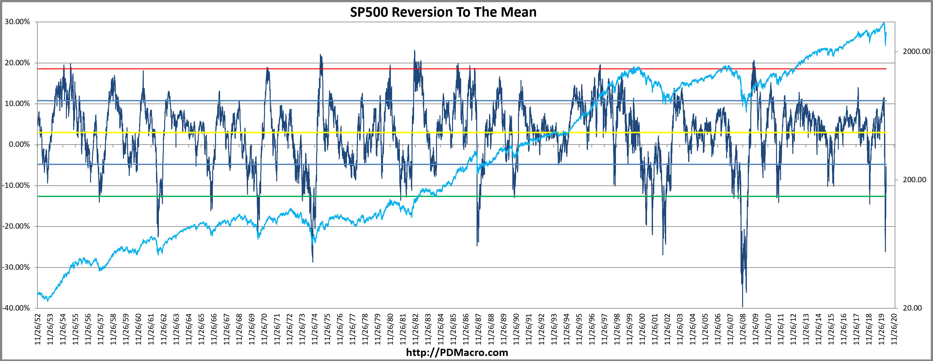 SP500 Reversion to the mean RTM