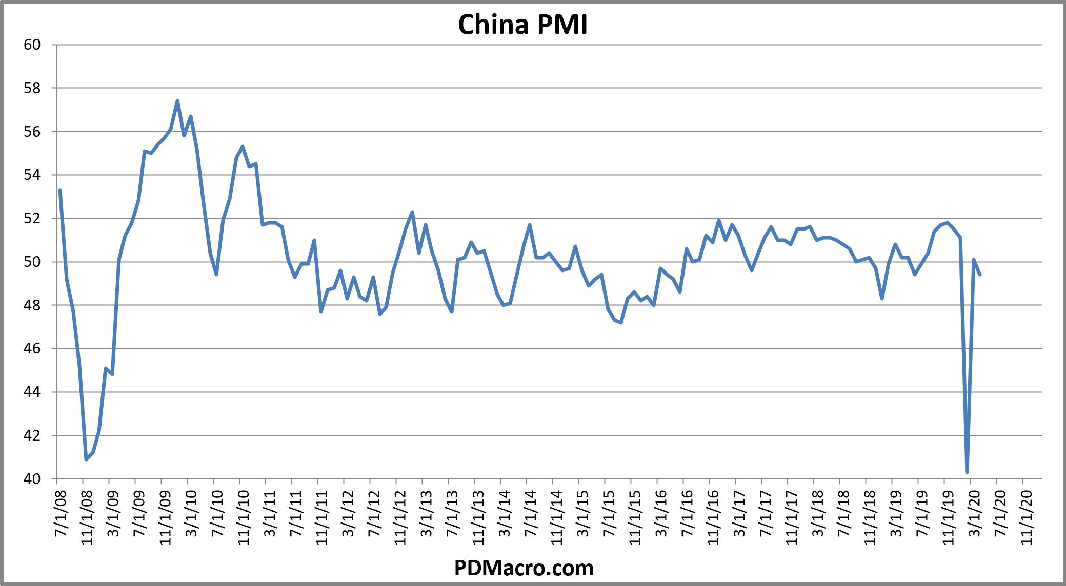 China PMI Markit