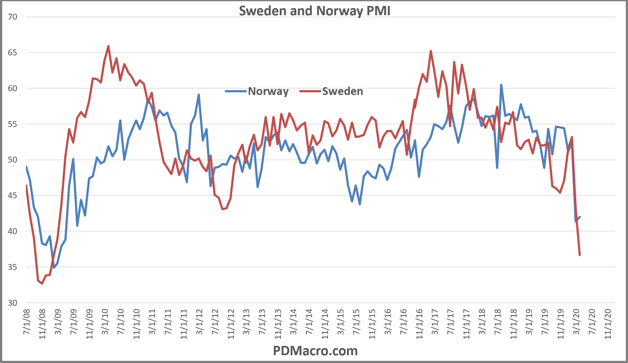 Sweden and Norway PMI Markit