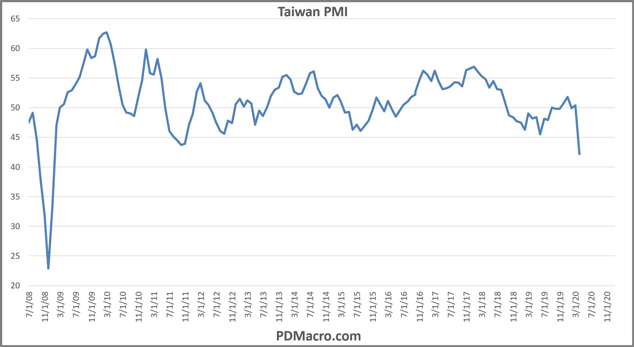 Taiwan PMI Markit