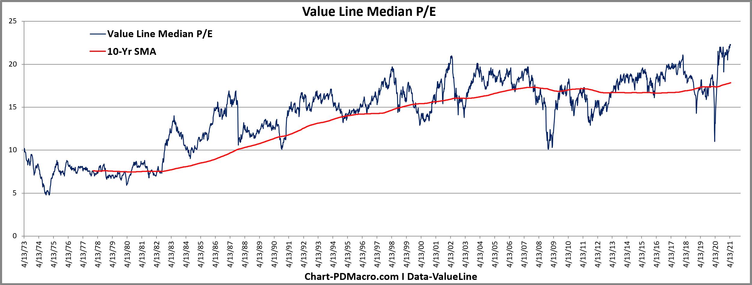 Value Line Median PE